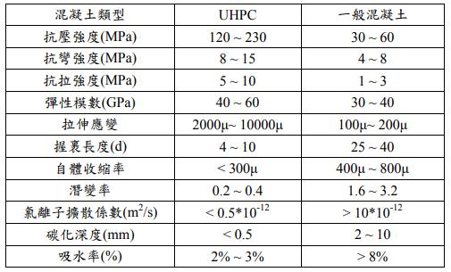 T/CECS,T/CECS 10107 2020,UHPC,超高性能混凝土,T/CECS-10107-2020超高性能混凝土(UHPC)技术要求.pdf