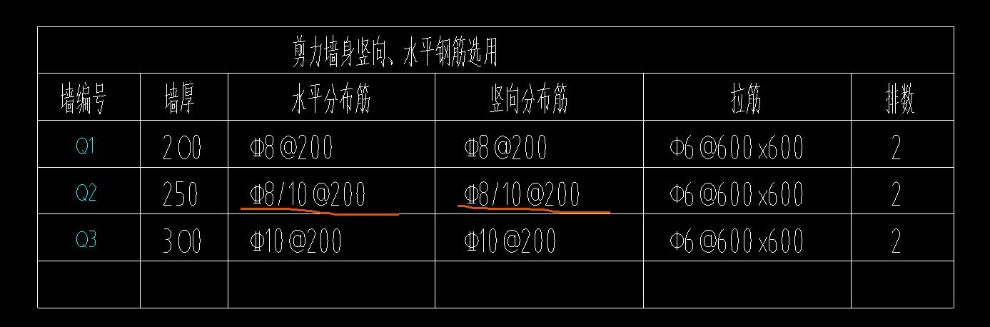 土建,土建计量GTJ,审核,广东,施工,钢筋算量GGJ2013,答疑:请教Q2剪力墙分布筋c8/10@200,这种该怎么理解,如何布置?-广东土建,施工,审核,钢筋算量GGJ2013,土建计量GTJ,