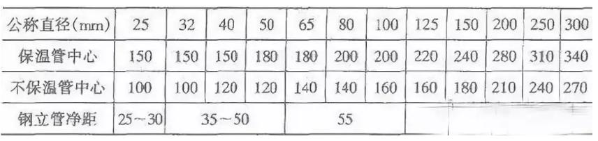 排水管离墙间距,排水管距离墙尺寸,管道安装离墙间距,管道距墙尺寸,给水管 距离墙面 尺寸,给排水管道(钢管/塑料管/复合管)离墙间距要求汇总