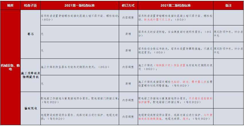 对标修订,工程巡检,碧桂园,评估体系,碧桂园-2021年巡检修订调整内容解析