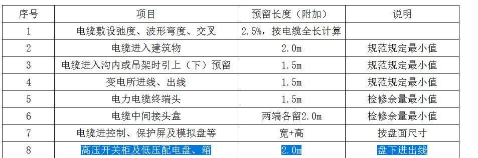 安装,电力,重庆,答疑:请教此条定额的意思是,只有电缆是在盘下进出线才预留2m吗?-重庆安装,电力,