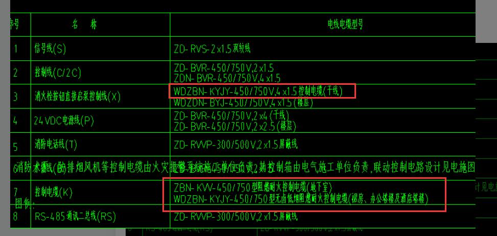安装,安装算量GQI,广东,预算,答疑:消防报警,系统里面的线路哪些属于电缆哪些属于电线,谢谢!-广东安装,预算,安装算量GQI,