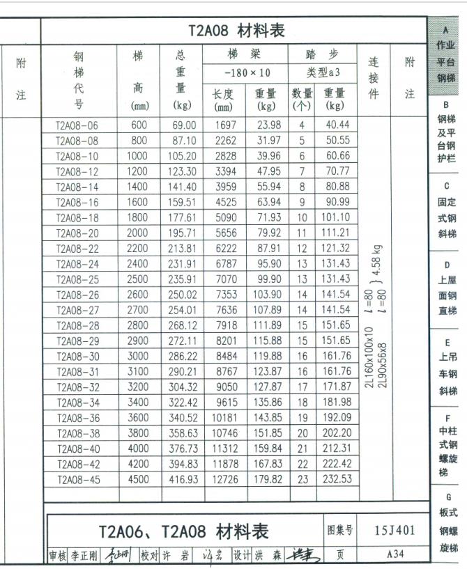 土建,安装,市政,广东,装饰,答疑:我请教一下各位大家,钢梯15J401-T2A08-2.6,如何计算?-广东土建,安装,装饰,市政,