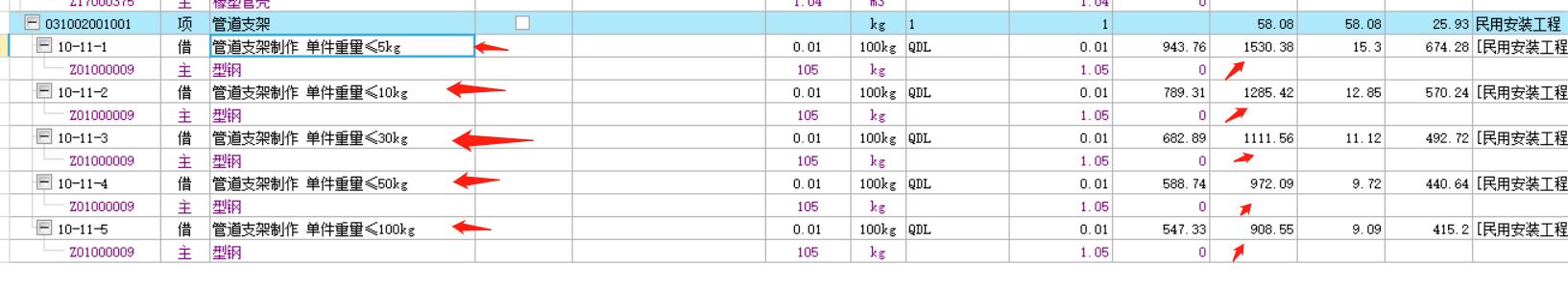 安装,山东,计价软件GCCP,预算,答疑:我请教一下山东定额中管道支架重量越重为什么综合单价就越少???-山东安装,预算,计价软件GCCP,