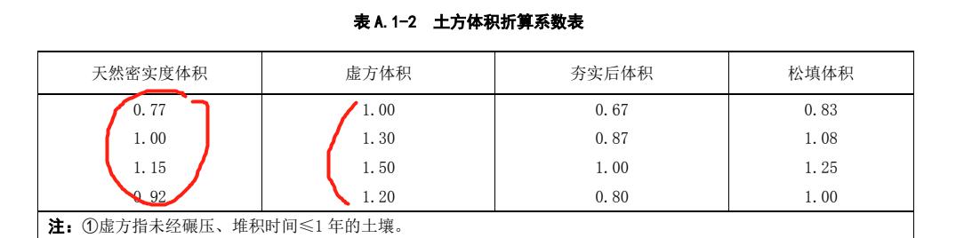 土建,贵州,预算,答疑:请教一下为什么这个土方折算要,列好几个啊,采用那个-贵州土建,预算,